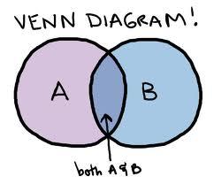becoming soulmate ready venn-diagram